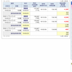 【2019年3月】月間取引成績発表【取引成績】