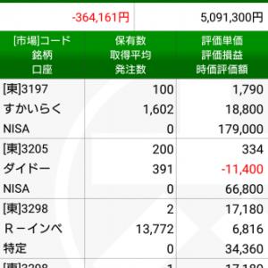 【日経平均暴落】日経平均は−650円の大幅安!今後の動きは…