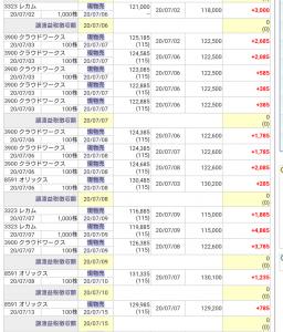 【売買成績】株式売買で儲ける為のシンプルな方法を発表させて頂きます。