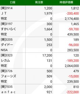 【悲報】市場急落で含み損が大台に乗りました。
