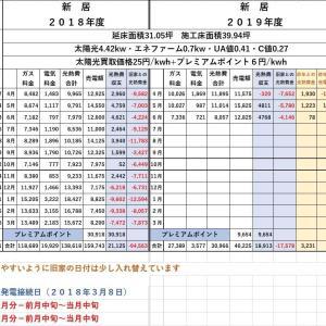 2019年6月分の光熱費と売電