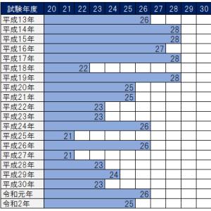社労士試験選択式 過去20年間の合格基準点・救済科目まとめ【平成13年度~令和2年度】