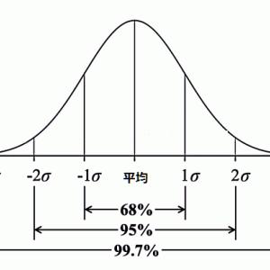 統計的な法則 正規分布に見る「出来事」「現象」の原理原則