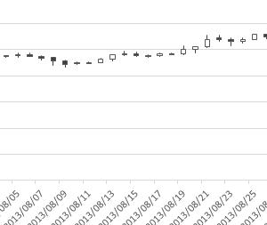 8月のビットコインのデータ 2013~2017年の8月のビットコイン(BTC)の収益率と標準偏差をエクセルで求める