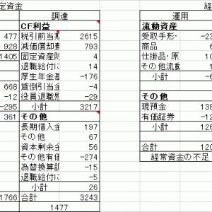 ソフト99コーポレーション2019.3バリュー(8)