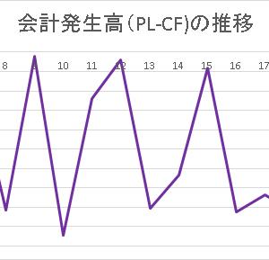 マンダム2019.3(4)