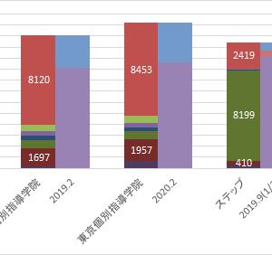 東京個別指導学院2020.2(3)