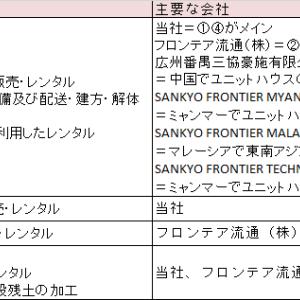三協フロンテア(ナガワ)仮説構築-2025.3(1,2)
