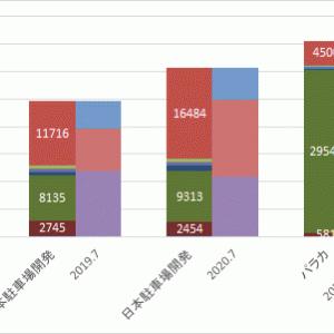 日本駐車場開発2020.7(3)