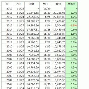 11月の最終営業日を含む週の日経平均株価のアノマリー投資