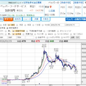 いきなりステーキ、12月既存店売上高プラスでペッパーフードサービスの株価再浮上へ