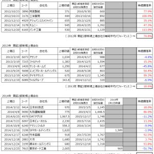 〔打ち切り〕東証2部新規上場初値買い投資法