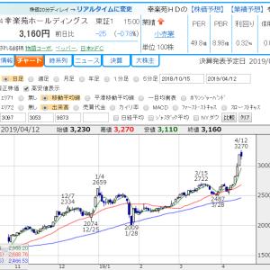 月次売上とAI自動売買プログラムと株価チャートから導き出した有望な投資セクター