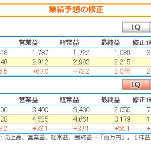 上方修正と増配を発表したハニーズHDの目標株価の下限は1,240円
