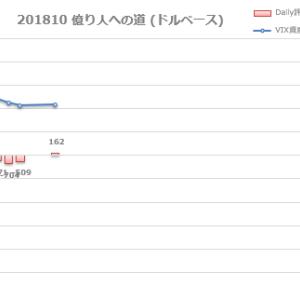20181008 日々雑感 (+$162)