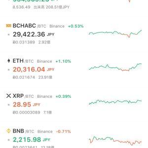 ビットコイン大きく上昇気配