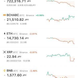 ビットコイン大暴落、5500ドルへ一直線