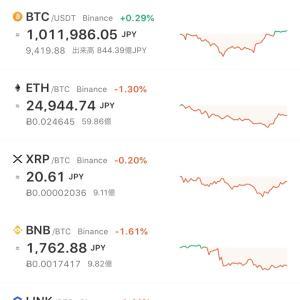 ビットコイン予想通り反発