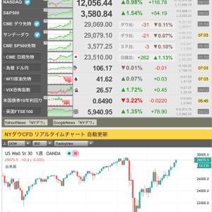 株価からお金をばら撒くとインフレになる!