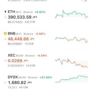 ビットコイン緩やかな上昇か!?
