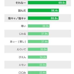 10代が普段使っている流行語1位は「それなー」 LINEユーザーを対象にした調査<br />