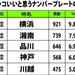 発表!一番かっこいいナンバープレートランキング 3位「品川」2位「湘南」、意外な1位は...<br />