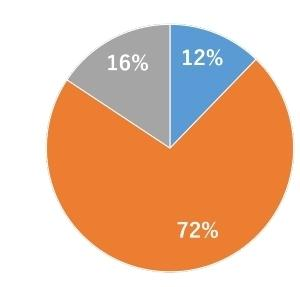 レジ袋有料化後、袋を買っているのはわずか12% 買い物にはエコバッグが主流に