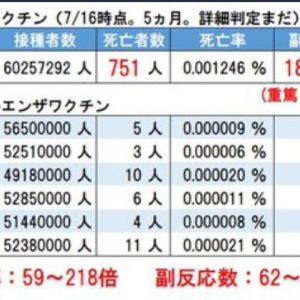 死者751人 新型コロナワクチン