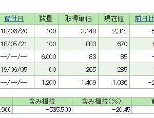 含み損は軽く50万円を突破!