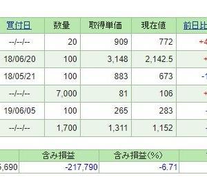 日経平均が22,000円まで回復??