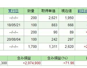 JTの株価が・・・