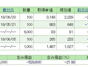 JTは2,000円台を切るのか?
