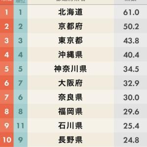 2019年度の都道府県魅力度ランキングの結果が出ました