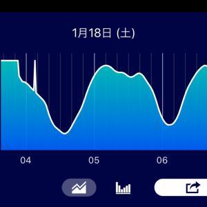 Vol.0547 眠いのです