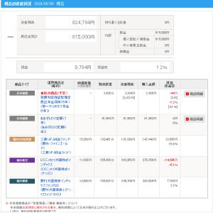 サラリーマン投資家のiDeCo(イデコ)確定拠出年金の運用状況【2020.5.8】