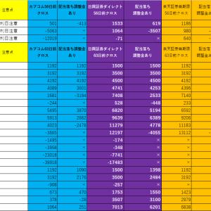 【優待クロス・つなぎ売り】2021年3月のおすすめ株主優待クロス銘柄【長期編】