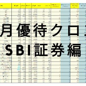 【株主優待クロス】5月のおすすめ銘柄【SBI証券編】