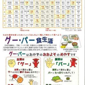 千葉県の農作物は、頑張っている。東京(市場)に近いのがいい。