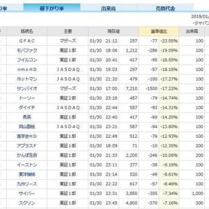プラス41円 2019-01-31の取引結果