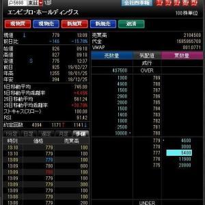 プラス121円 2019-02-28の取引結果