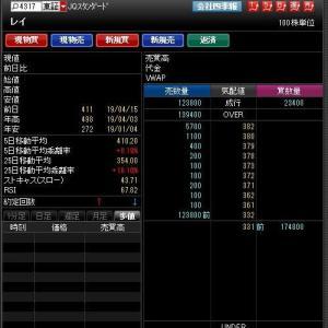 プラス121円 2019-04-16の取引結果