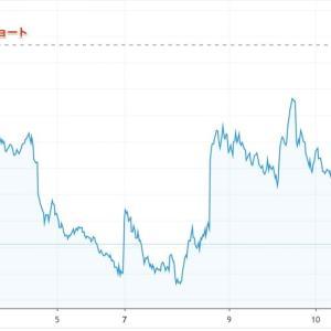 VIXショートクローズ 7日間の利益は対証拠金で+47%、対確保資金で+16%