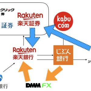 ジャパンネット銀行から手数料無料で資金を移動する