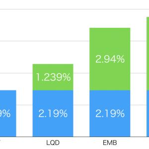 クレジット債 スプレッドの観点から債券ETFを比較する