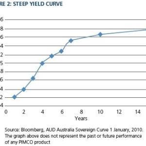 米債券ETFを比較する イールドカーブから見る、なぜ長期債のほうが利回りが高いのか