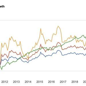 攻撃的な長期国債ETF TLTとEDV、TMFを比較