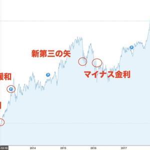 アベノミクスを株価から振り返る