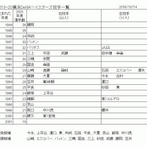 2019年シーズン選手寸評と補強について【投手編】