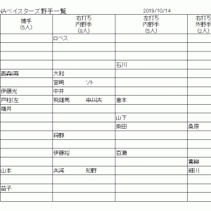 2019年シーズン選手寸評と補強について【野手編】