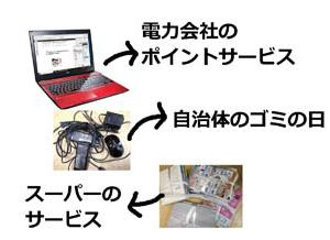【2019片付け】捨てにくいノートパソコンを捨ててポイントゲット